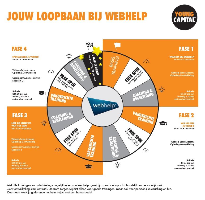 Webhelp Wheel