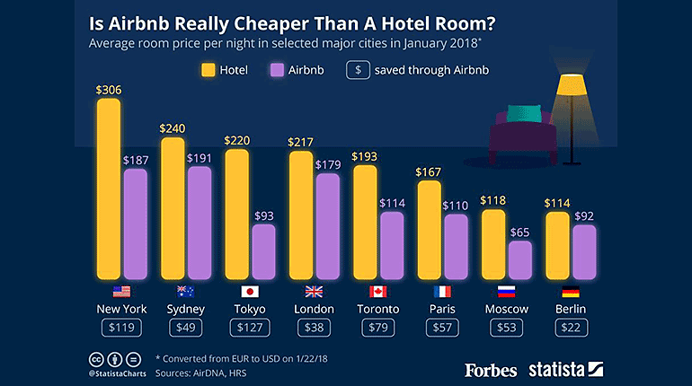 airbnb-vs-hotel-statista.png