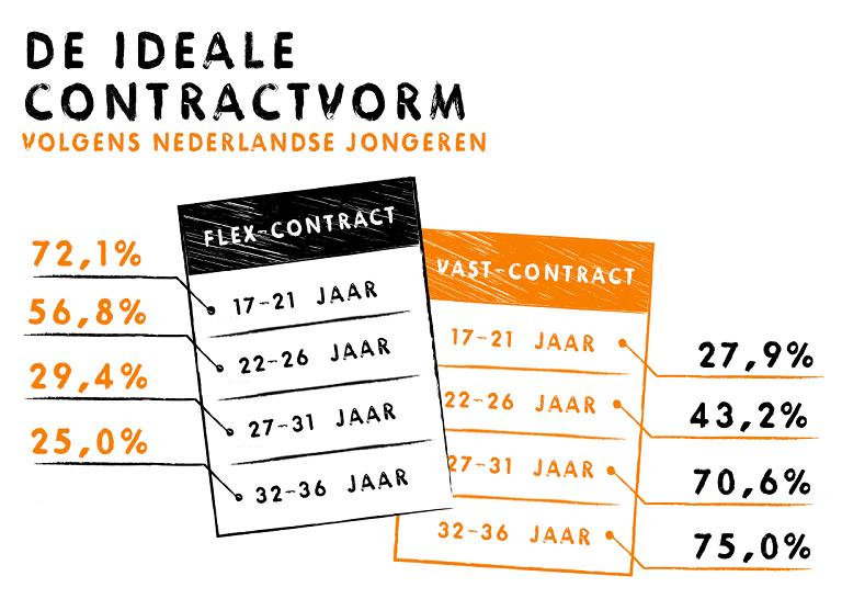 de ideale contractvorm volgens jongeren