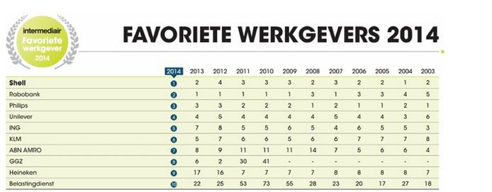 favoriete werkgevers 2014