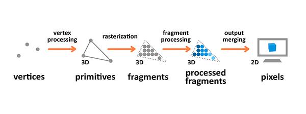 Diagram explaining graphics