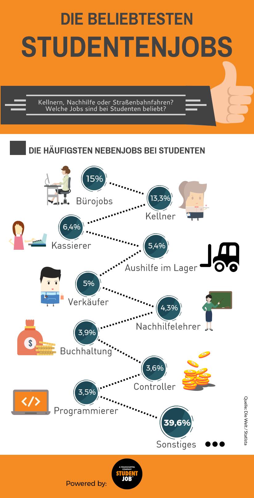 """Knapp 40 Prozent verdienen ihr Geld mit """"sonstigen"""" Tätigkeiten. Einen Teil davon nimmt sicher auch das Straßenbahnfahren ein."""