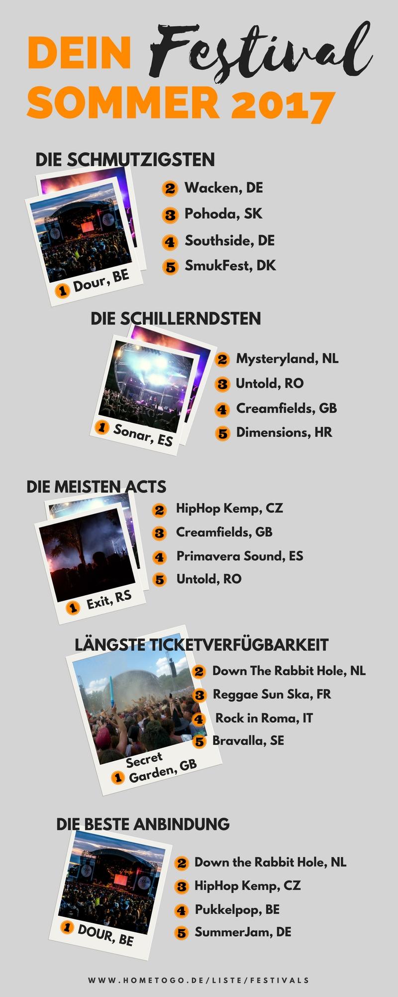 Festivals in Europa