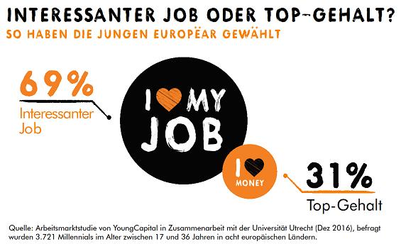 Junge Europäer wollen kein Top-Gehalt, sondern lieber einen interessanten Job><span id=