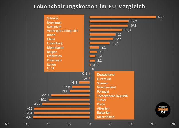 Lebenshaltungskosten EU Vergleich