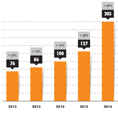 Umsatz des schnell wachsenden niederländischen Personalvermittlers YoungCapital wächst um 60 Prozent