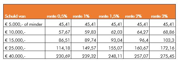Tabel Studieschuld en Rentepercentage