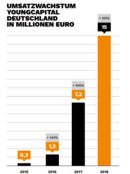 Umsatzwachstum YoungCapital Deutschland